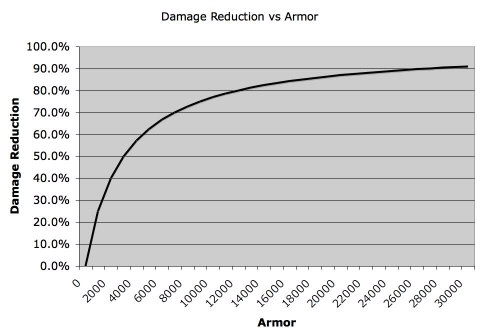 Damage Reduction vs Armor